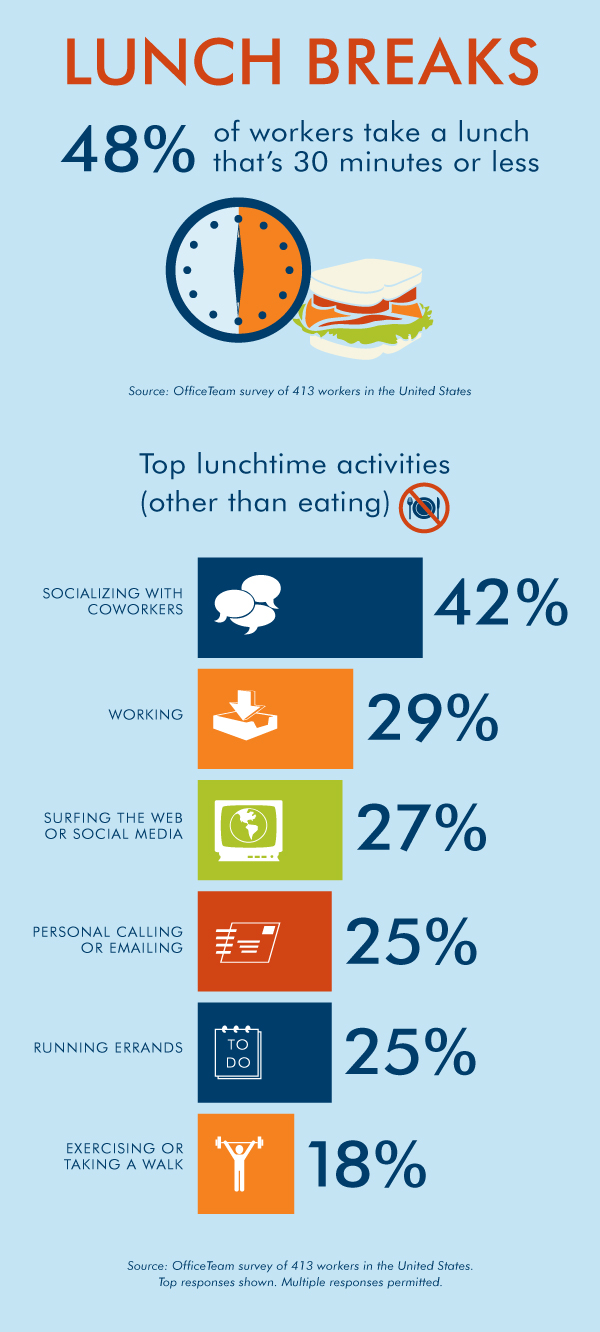 infographic on lunch break survey